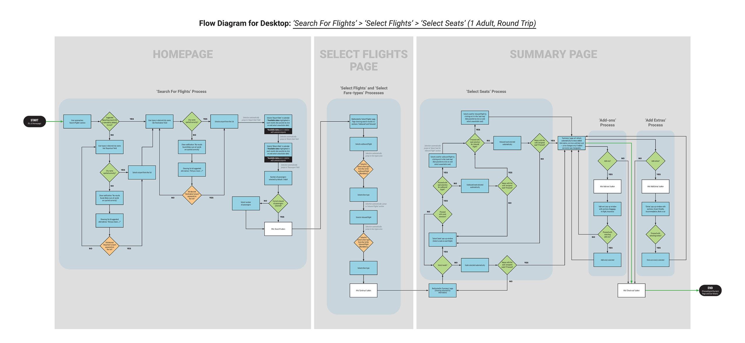 High fidelity, UX design process